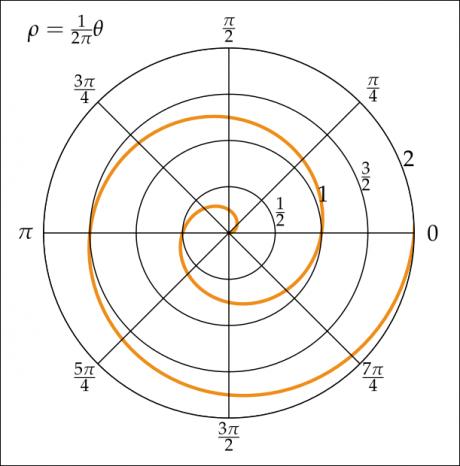 Nella spirale logaritmica l'allontamamento dal punto di origine è armonico, progressivo e tendente all'equilibrio